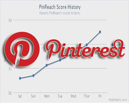Intérêts de Pinterest dans votre stratégie digitale
