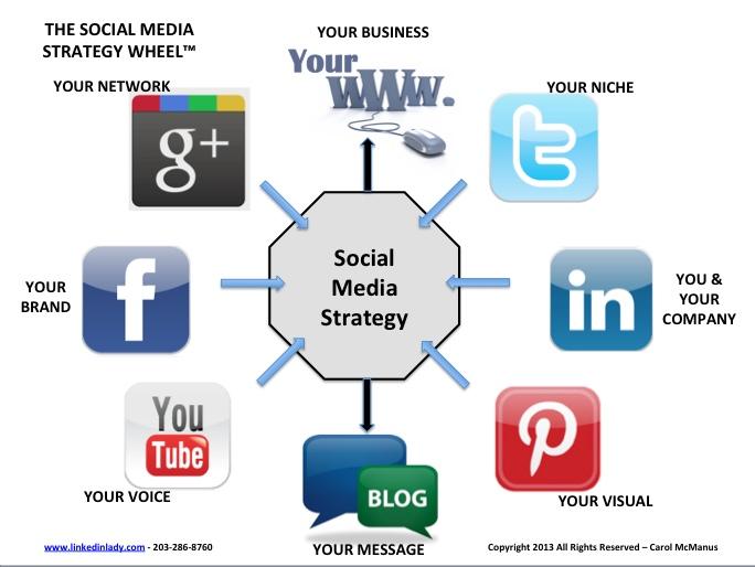 Sept conseils pour une stratégie social media réussie
