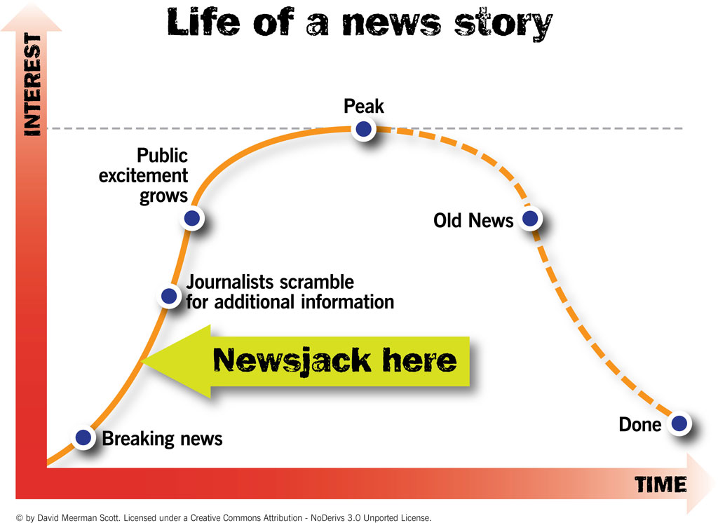 Le newsjacking, la méthode de marketing digital en expansion