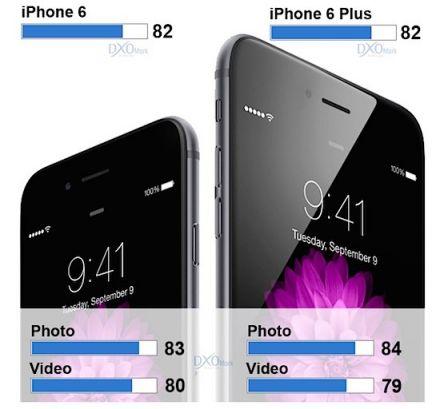 iPhone 6 et 6+ : les meilleurs photophones actuellement disponibles d'après les tests de DxO Optics