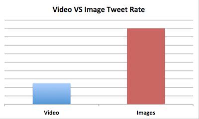 Twitter, quel type de contenu est Retweeté le plus ?